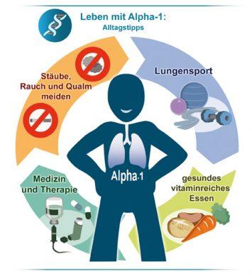Leben mit Alpha-1-Antitrypsin-Mangel