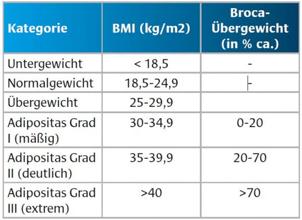 BMI Übersicht