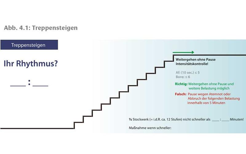 Treppensteigen - Infografik