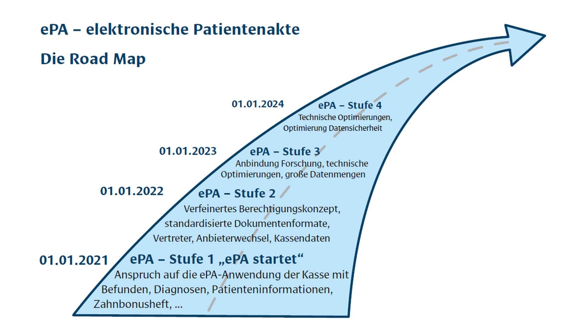 Roadmap elektronsiche Patientenakte ePA
